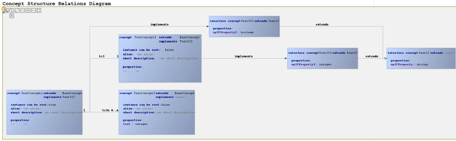 Meta Programming System Dslfoundry How Do You Show Instantiation In A Uml Sequence Diagram Stack Concepts Onto The Canvas Need To Specify Palette Entries Conceptstructurerelations Graphical Editor See Code Sample On